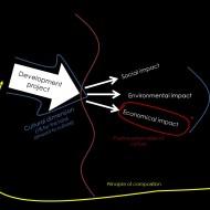 Optimizing impact throug culture